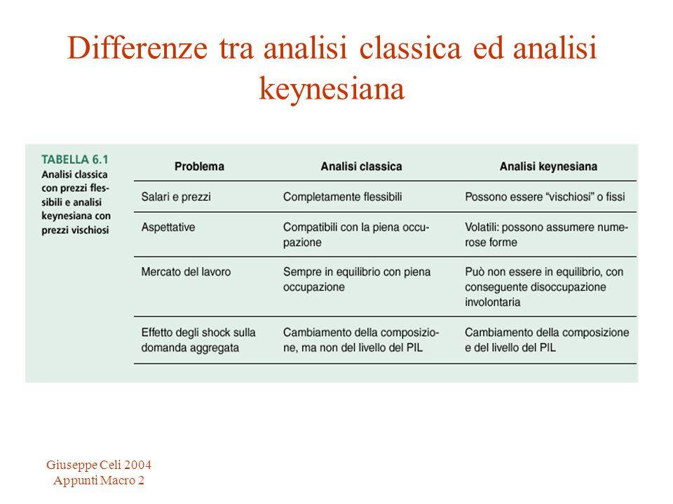 Giuseppe Celi 2004 Appunti Macro 2 Differenze tra analisi classica ed analisi keynesiana