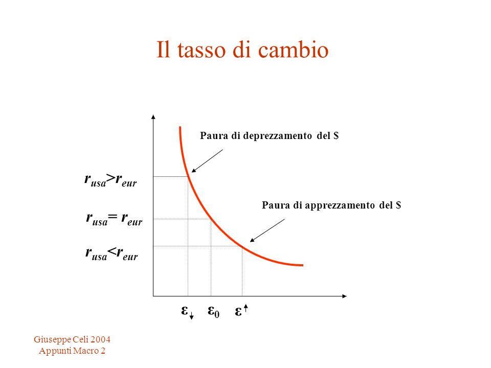 Giuseppe Celi 2004 Appunti Macro 2 r usa >r eur r usa = r eur ε0ε0 r usa <r eur Paura di deprezzamento del $ Paura di apprezzamento del $ ε Il tasso d