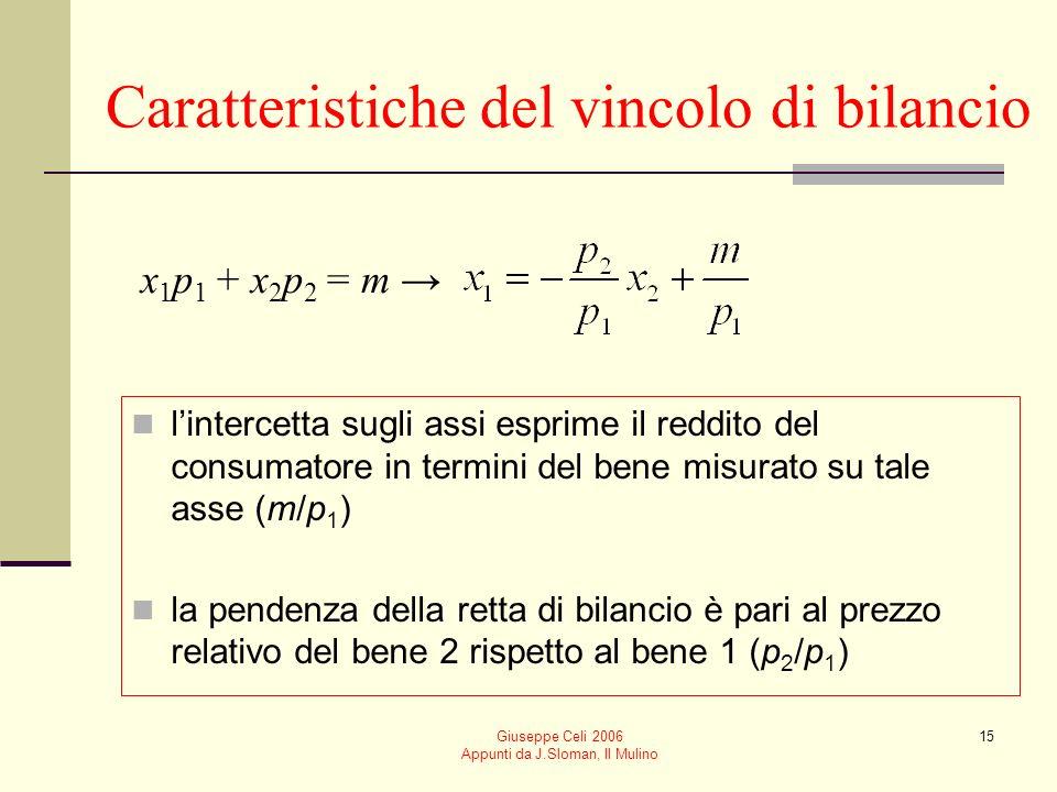 Giuseppe Celi 2006 Appunti da J.Sloman, Il Mulino 15 Caratteristiche del vincolo di bilancio lintercetta sugli assi esprime il reddito del consumatore