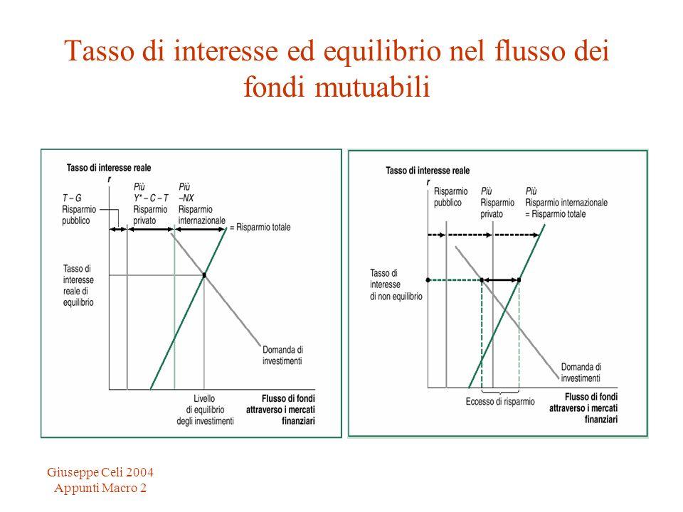 Giuseppe Celi 2004 Appunti Macro 2 Tasso di interesse ed equilibrio nel flusso dei fondi mutuabili