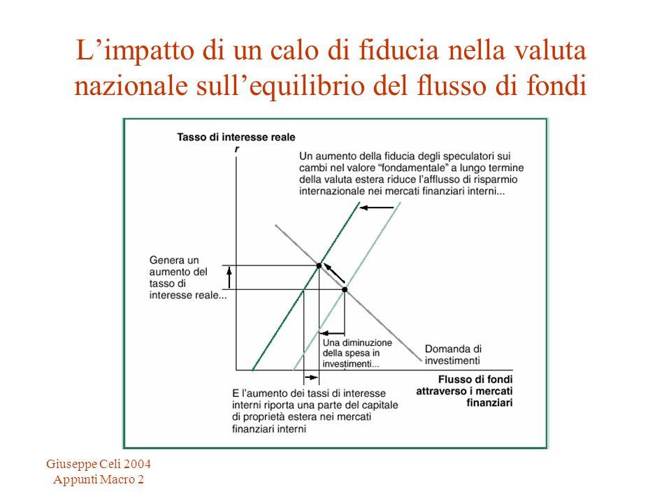Giuseppe Celi 2004 Appunti Macro 2 Limpatto di un calo di fiducia nella valuta nazionale sullequilibrio del flusso di fondi
