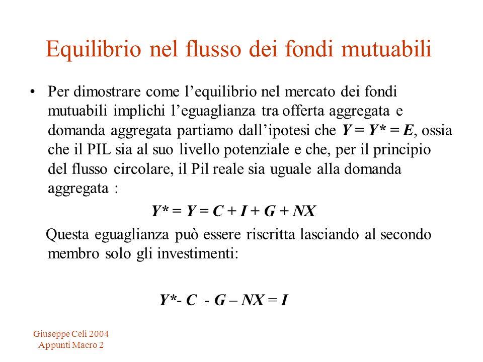 Giuseppe Celi 2004 Appunti Macro 2 Equilibrio nel flusso dei fondi mutuabili Per dimostrare come lequilibrio nel mercato dei fondi mutuabili implichi