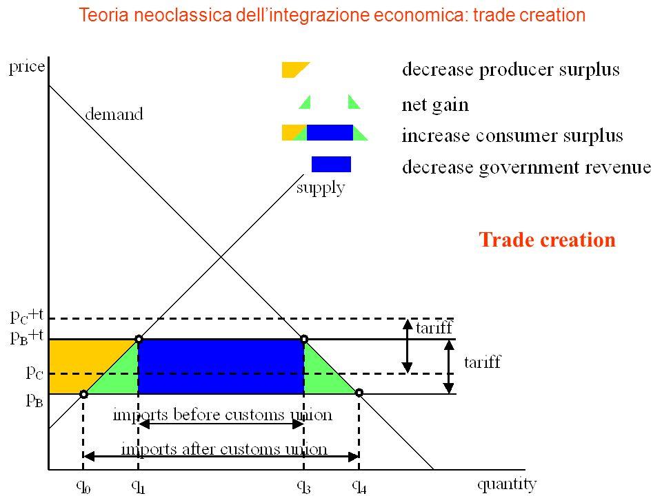Teoria neoclassica dellintegrazione economica: trade creation Trade creation