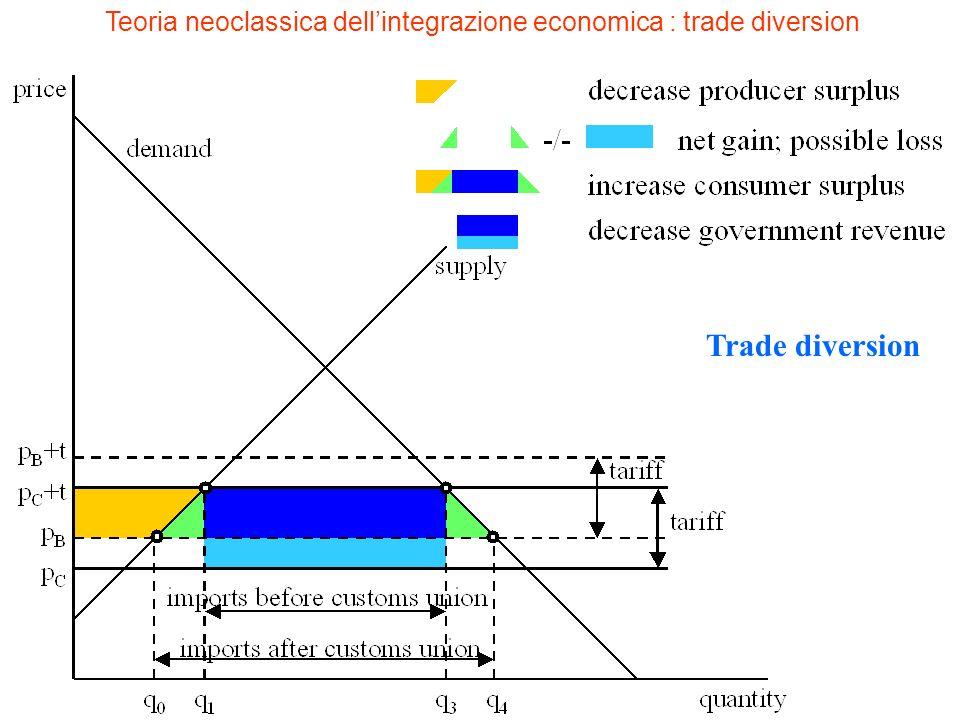 Teoria neoclassica dellintegrazione economica : trade diversion Trade diversion