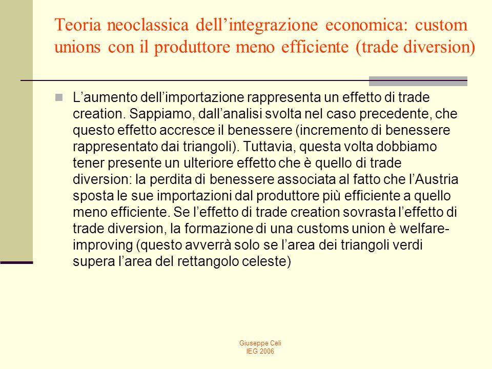 Giuseppe Celi IEG 2006 Teoria neoclassica dellintegrazione economica: custom unions con il produttore meno efficiente (trade diversion) Laumento dellimportazione rappresenta un effetto di trade creation.