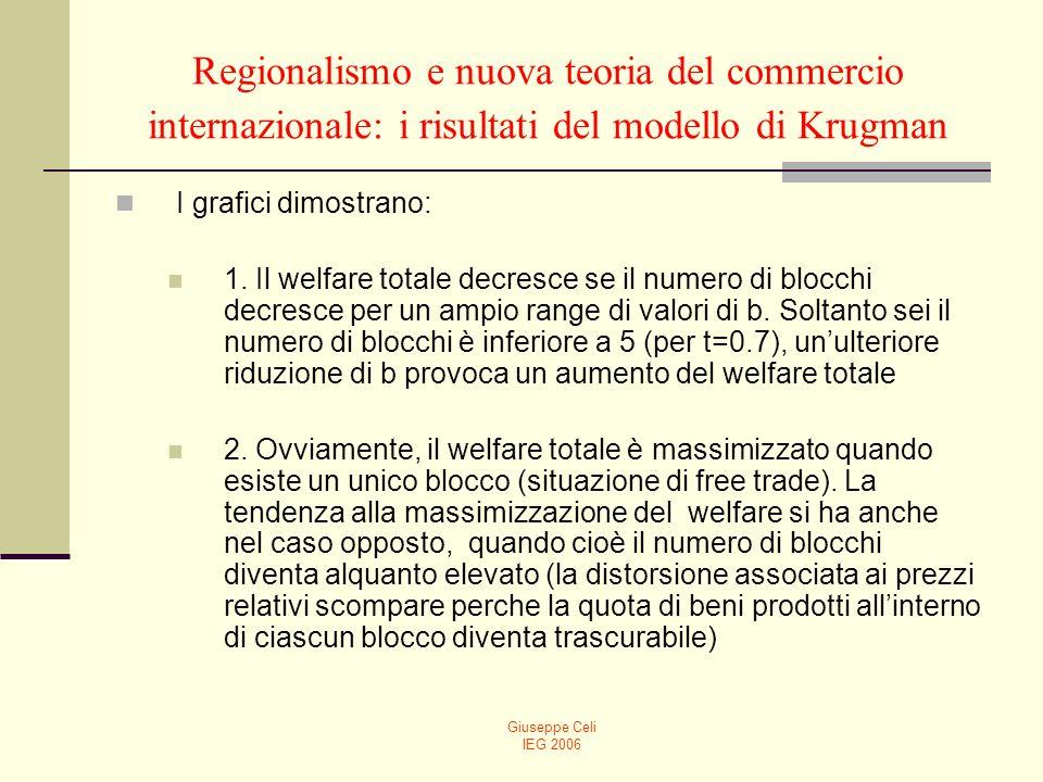 Giuseppe Celi IEG 2006 Regionalismo e nuova teoria del commercio internazionale: i risultati del modello di Krugman I grafici dimostrano: 1. Il welfar