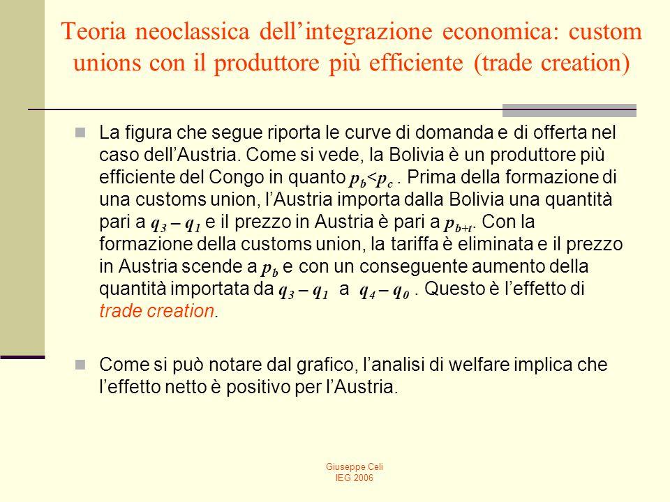 Giuseppe Celi IEG 2006 Teoria neoclassica dellintegrazione economica: custom unions con il produttore più efficiente (trade creation) La figura che segue riporta le curve di domanda e di offerta nel caso dellAustria.