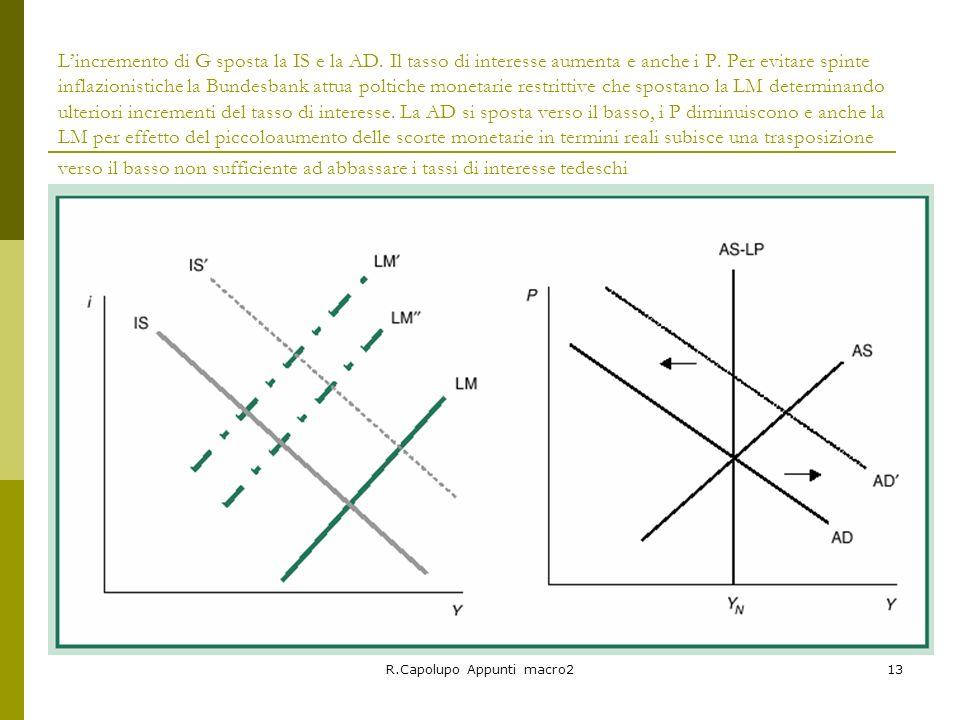 R.Capolupo Appunti macro213 Lincremento di G sposta la IS e la AD. Il tasso di interesse aumenta e anche i P. Per evitare spinte inflazionistiche la B