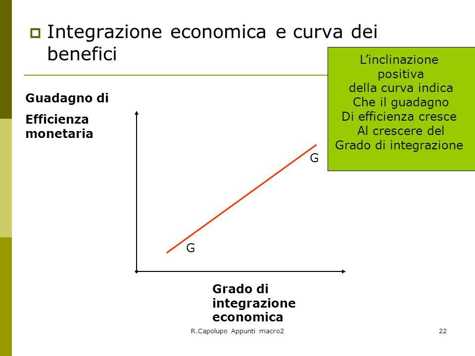 R.Capolupo Appunti macro222 Integrazione economica e curva dei benefici Grado di integrazione economica Guadagno di Efficienza monetaria Linclinazione