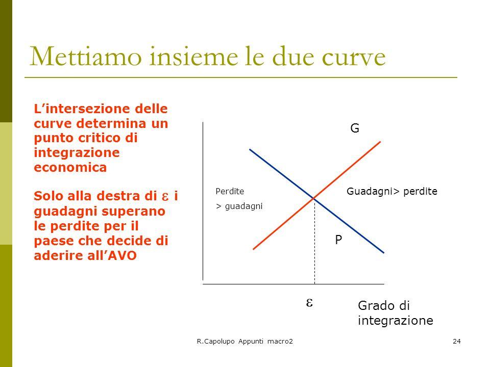 R.Capolupo Appunti macro224 Mettiamo insieme le due curve P G Perdite > guadagni Guadagni> perdite Grado di integrazione Lintersezione delle curve det