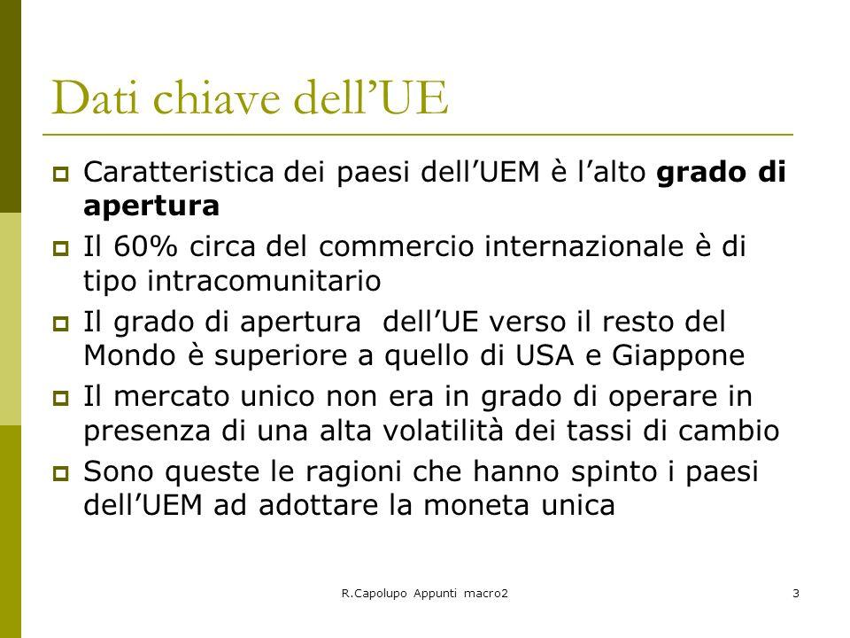 R.Capolupo Appunti macro24 Quota sul commercio mondiale (FMI) EsportazioniImportazioni USA 12%USA 19% Giappone 7%Giappone 5,8% UE (15) 37,5%UE (15) 34,8% Germania 9,5%Germania 7,6% Francia 4,8%Francia 4,6% UK 4,4UK 5,1 Italia 3,7%Italia 3,6%