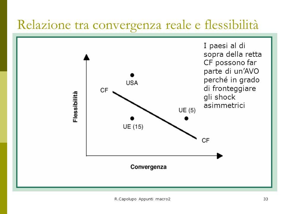 R.Capolupo Appunti macro233 Relazione tra convergenza reale e flessibilità I paesi al di sopra della retta CF possono far parte di unAVO perché in gra