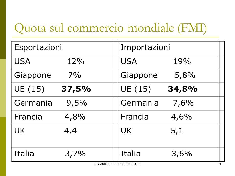 R.Capolupo Appunti macro25 Grado di apertura (dati eurostat) paeseEsportazioni/PILImportazioni/PIL USA11,2%12,2% GIAPPONE10,8%8,3% UE(15)36,0%28,7% Germania33,7%33,3% Francia28,7%22,7% UK28,1%29,8% Italia28,4%27,4%