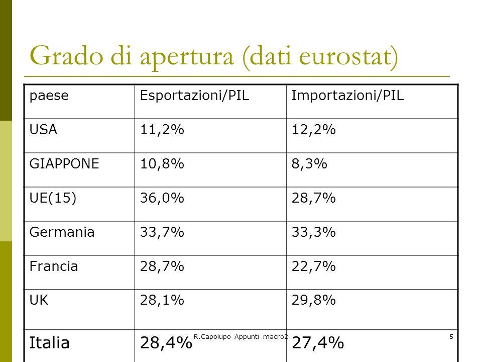 R.Capolupo Appunti macro25 Grado di apertura (dati eurostat) paeseEsportazioni/PILImportazioni/PIL USA11,2%12,2% GIAPPONE10,8%8,3% UE(15)36,0%28,7% Ge