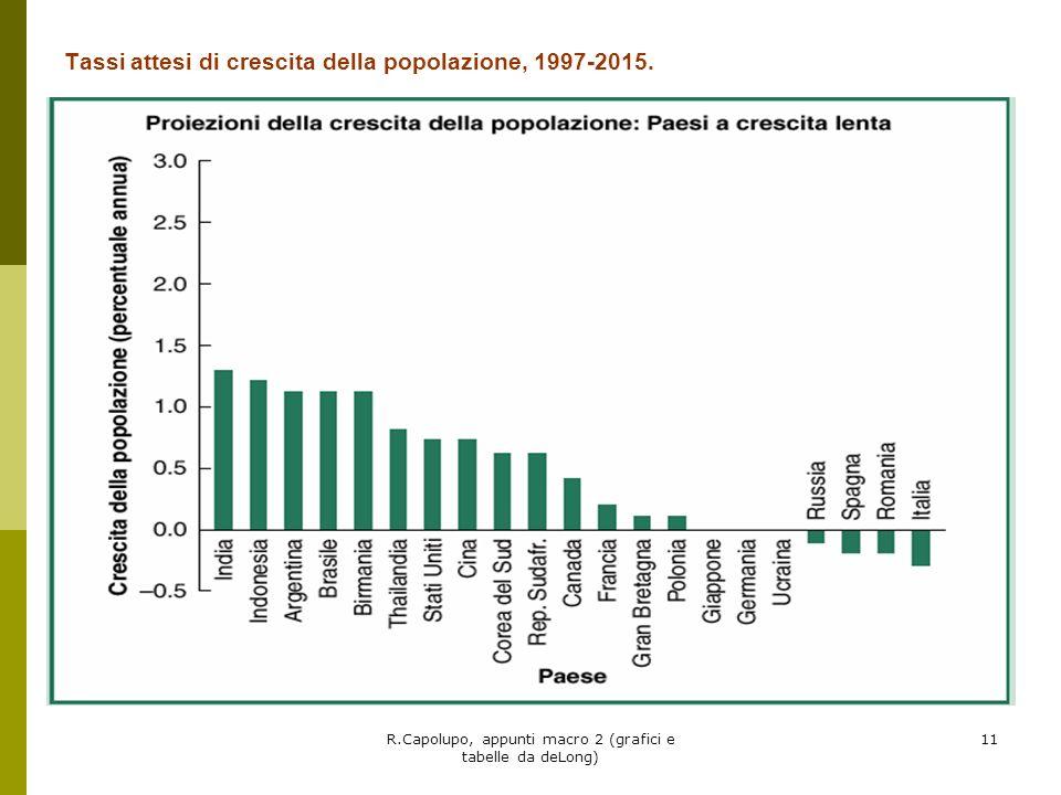 R.Capolupo, appunti macro 2 (grafici e tabelle da deLong) 11 Tassi attesi di crescita della popolazione, 1997-2015.