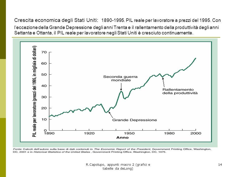 R.Capolupo, appunti macro 2 (grafici e tabelle da deLong) 14 Crescita economica degli Stati Uniti: 1890-1995. PIL reale per lavoratore a prezzi del 19