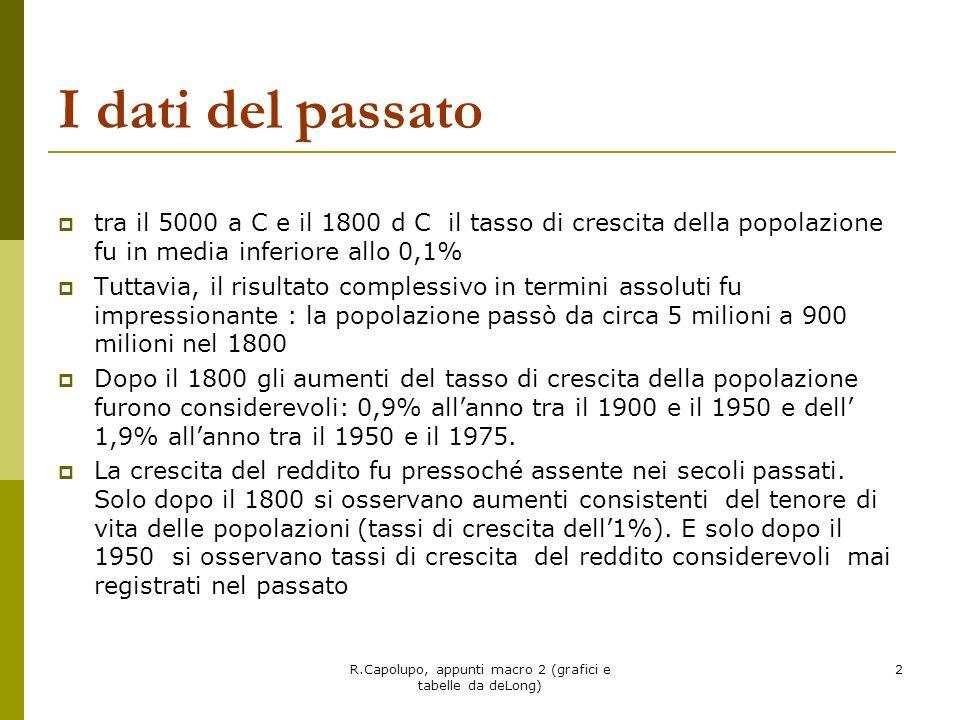 R.Capolupo, appunti macro 2 (grafici e tabelle da deLong) 2 I dati del passato tra il 5000 a C e il 1800 d C il tasso di crescita della popolazione fu