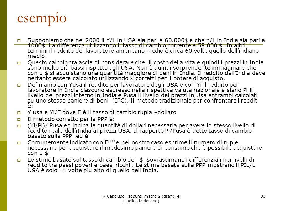 R.Capolupo, appunti macro 2 (grafici e tabelle da deLong) 30 esempio Supponiamo che nel 2000 il Y/L in USA sia pari a 60.000$ e che Y/L in India sia p