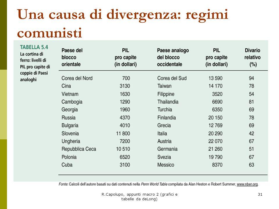 R.Capolupo, appunti macro 2 (grafici e tabelle da deLong) 31 Una causa di divergenza: regimi comunisti
