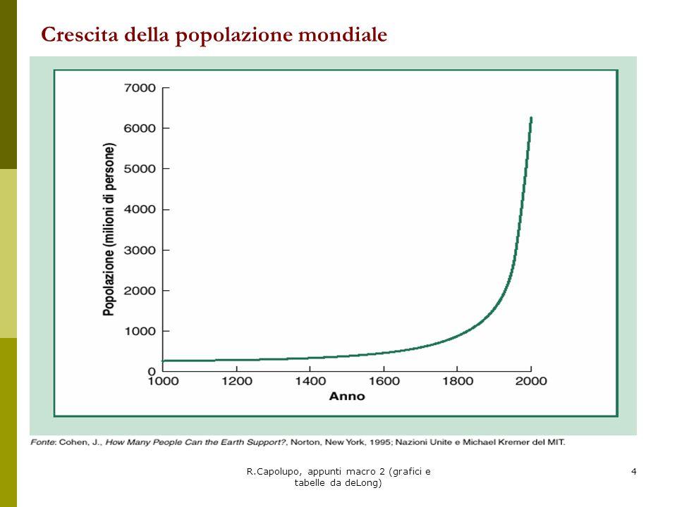 R.Capolupo, appunti macro 2 (grafici e tabelle da deLong) 5 Esplosione demografica dal 1800 in poi Rappresentazione stilizzata della transizione demografica.