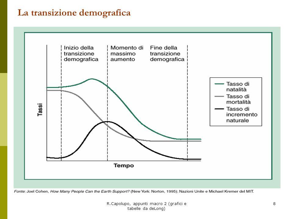 R.Capolupo, appunti macro 2 (grafici e tabelle da deLong) 39 Politiche per listruzione Listruzione produce un duplice beneficio: - Gli investimenti tendono ad essere più produttivi con una forza lavoro più istruita - Donne più istruite nei paesi in via di sviluppo riducono la natalità e accelerano il processo di transizione demografica - Lavoratori più istruiti aumentano la probabilità di introdurre e di adottare le nuove tecnologie - Elevando il livello generale di competenze tecnologiche aumenta la possibilità di nuove invenzioni e innovazioni (produttività della ricerca)