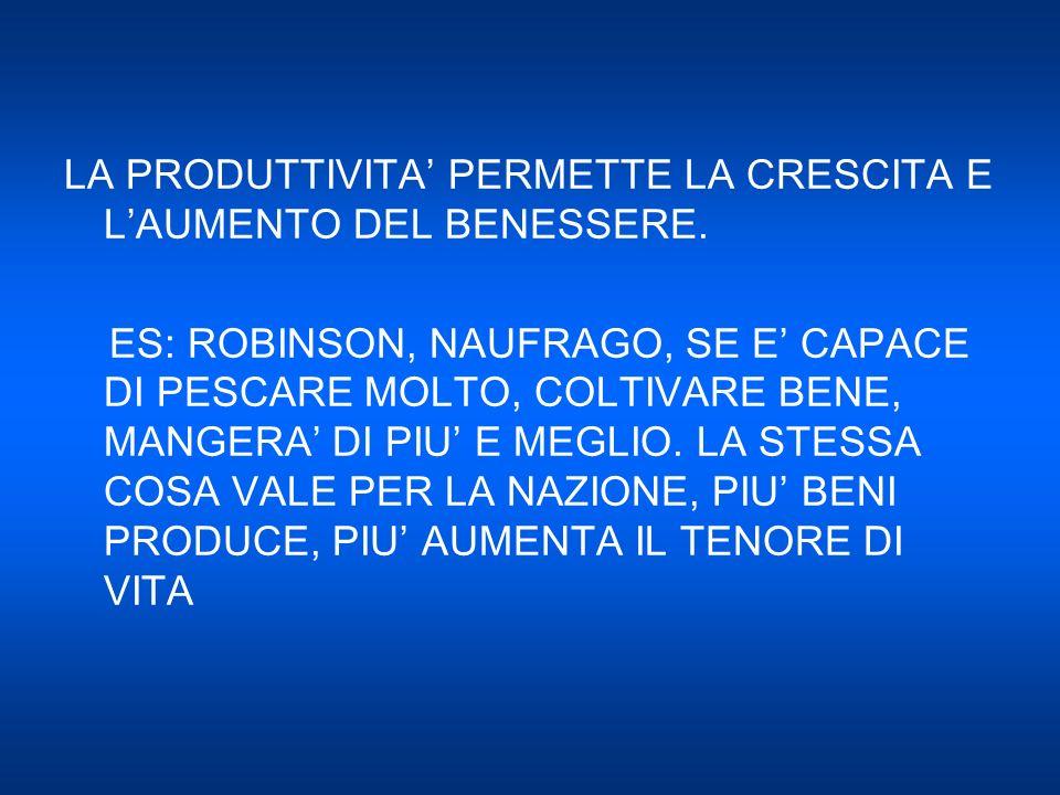 CHE COSA DETERMINA LA PRODUTTIVITA 1 ) CAPITALE FISICO, 2 ) CAPITALE UMANO, 3 ) RISORSE NATURALI, 4 ) CONOSCENZE TECNICHE