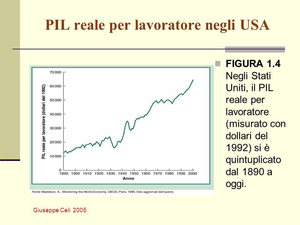 Giuseppe Celi 2005 PIL reale per lavoratore negli USA FIGURA 1.4 Negli Stati Uniti, il PIL reale per lavoratore (misurato con dollari del 1992) si è q