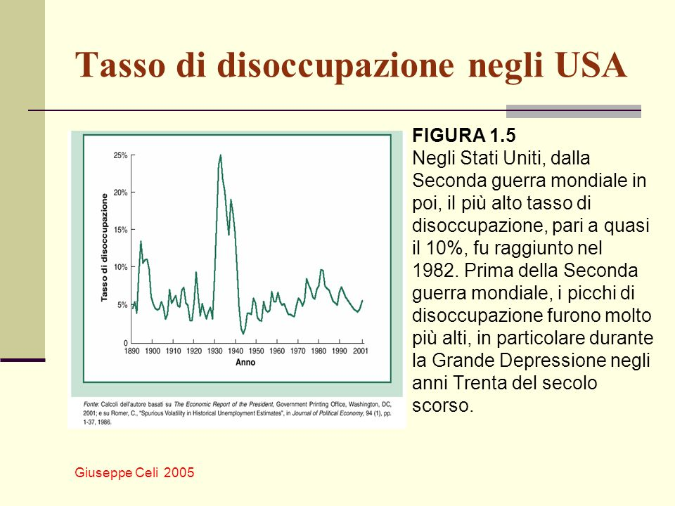 Giuseppe Celi 2005 Tasso di disoccupazione negli USA FIGURA 1.5 Negli Stati Uniti, dalla Seconda guerra mondiale in poi, il più alto tasso di disoccup