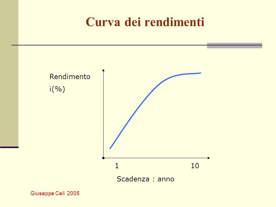 Giuseppe Celi 2005 Curva dei rendimenti Scadenza : anno Rendimento i(%) 110