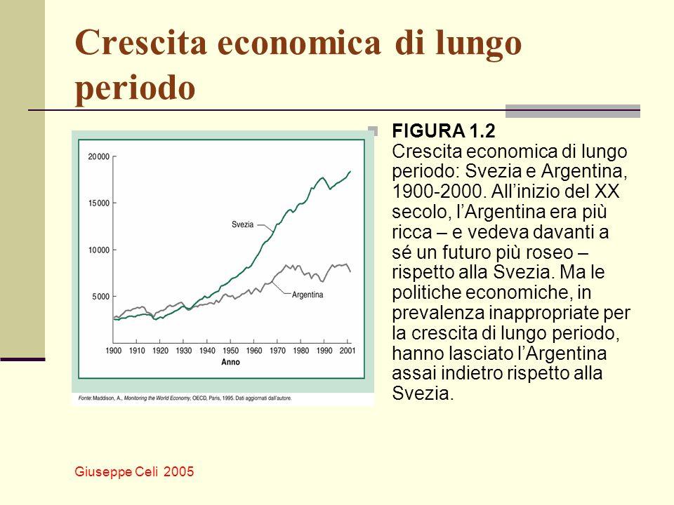 Giuseppe Celi 2005 Crescita economica di lungo periodo FIGURA 1.2 Crescita economica di lungo periodo: Svezia e Argentina, 1900-2000. Allinizio del XX