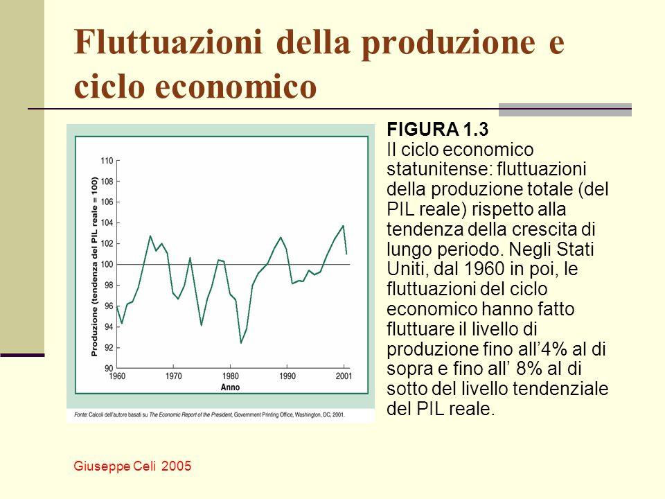 Giuseppe Celi 2005 Fluttuazioni della produzione e ciclo economico FIGURA 1.3 Il ciclo economico statunitense: fluttuazioni della produzione totale (d