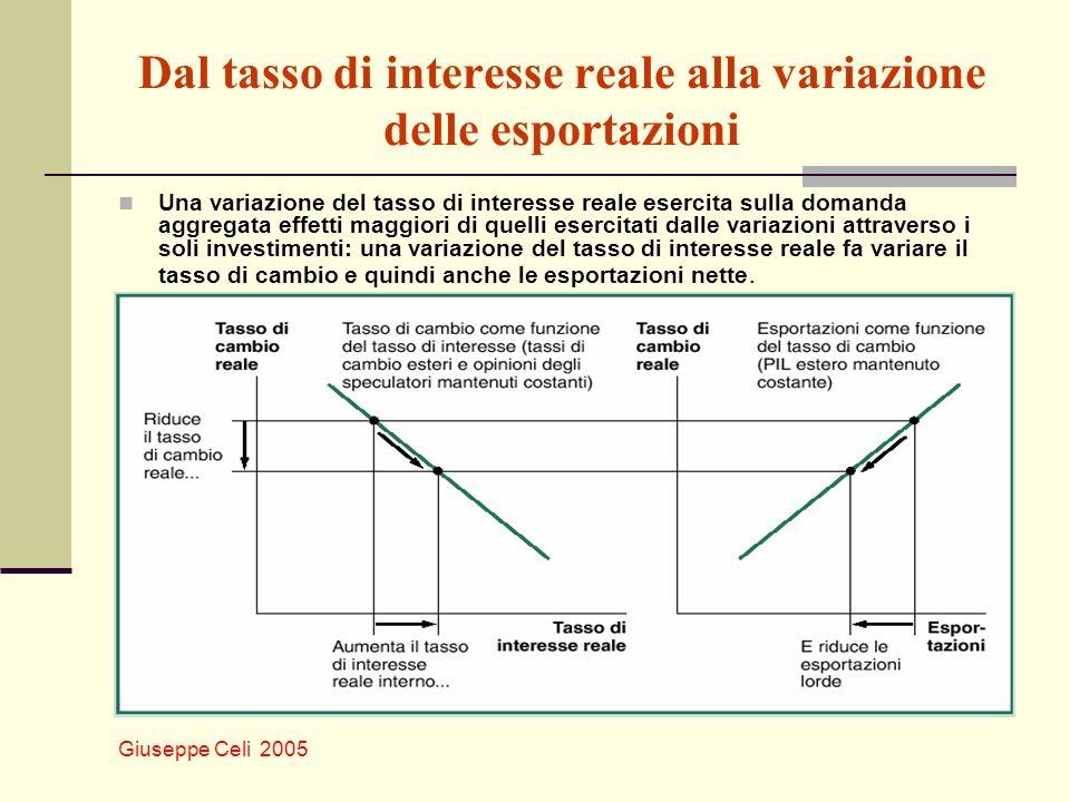 Giuseppe Celi 2005 Dal tasso di interesse reale alla variazione delle esportazioni Una variazione del tasso di interesse reale esercita sulla domanda