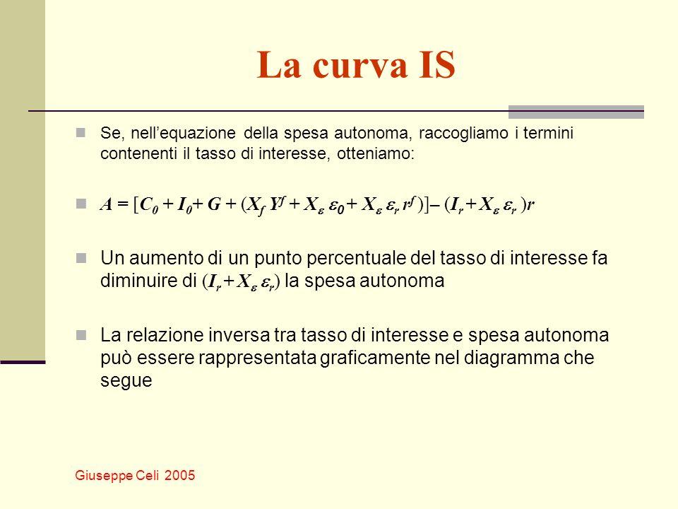 Giuseppe Celi 2005 La curva IS Se, nellequazione della spesa autonoma, raccogliamo i termini contenenti il tasso di interesse, otteniamo: A = [C 0 + I