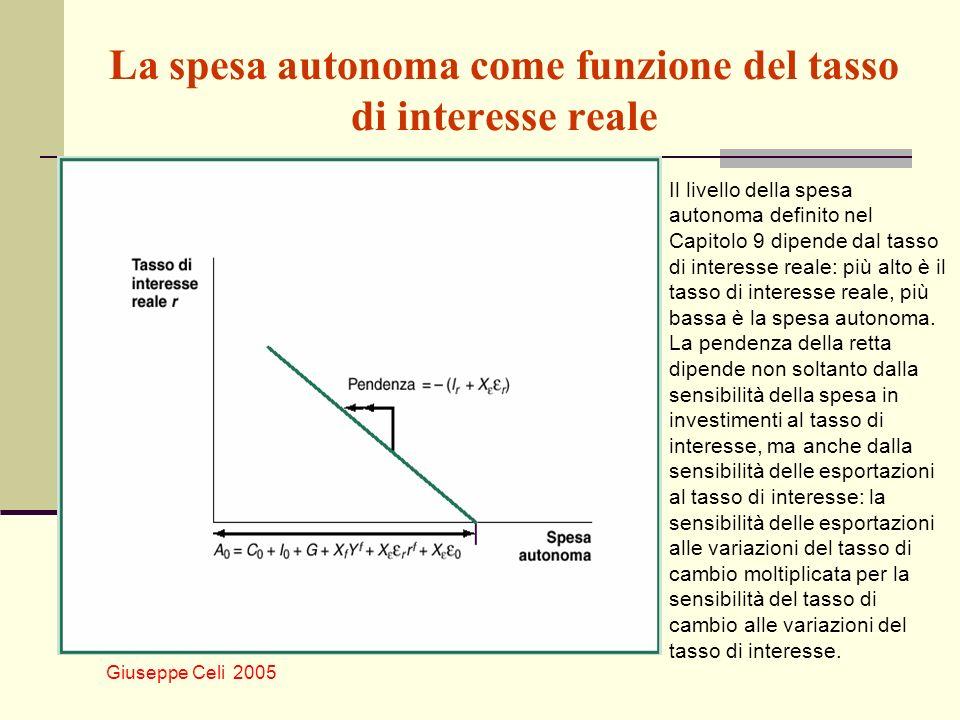 Giuseppe Celi 2005 La spesa autonoma come funzione del tasso di interesse reale Il livello della spesa autonoma definito nel Capitolo 9 dipende dal ta