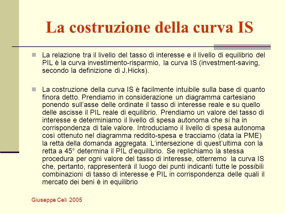 Giuseppe Celi 2005 La costruzione della curva IS La relazione tra il livello del tasso di interesse e il livello di equilibrio del PIL è la curva inve