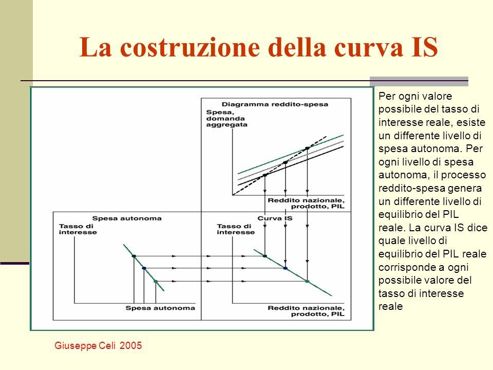 Giuseppe Celi 2005 La costruzione della curva IS Per ogni valore possibile del tasso di interesse reale, esiste un differente livello di spesa autonom