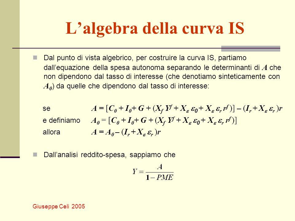 Giuseppe Celi 2005 Lalgebra della curva IS Dal punto di vista algebrico, per costruire la curva IS, partiamo dallequazione della spesa autonoma separa