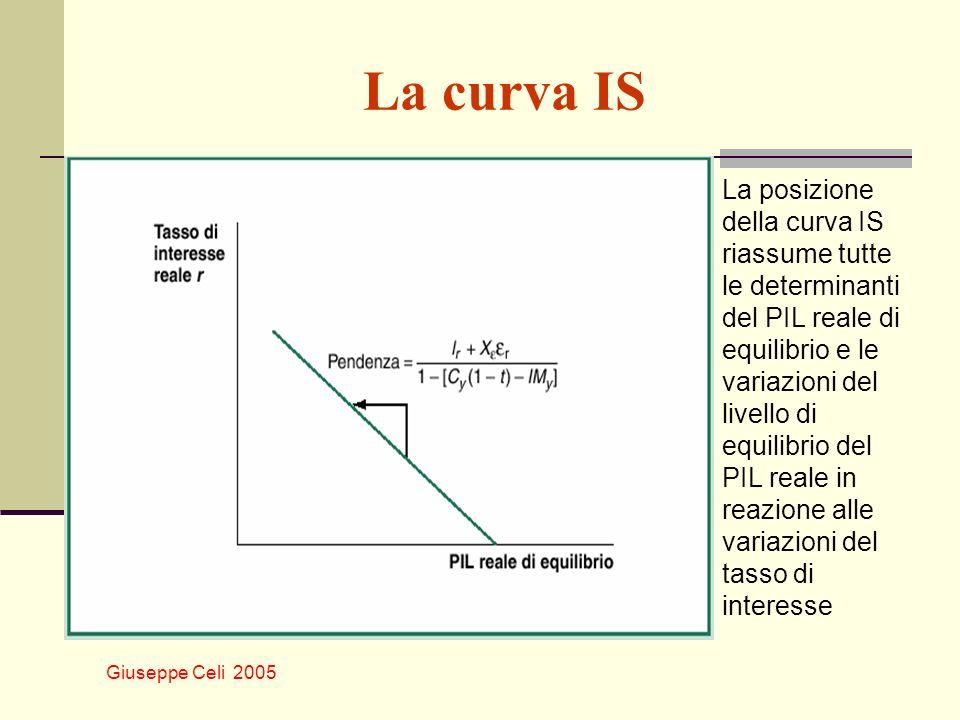 Giuseppe Celi 2005 La curva IS La posizione della curva IS riassume tutte le determinanti del PIL reale di equilibrio e le variazioni del livello di e