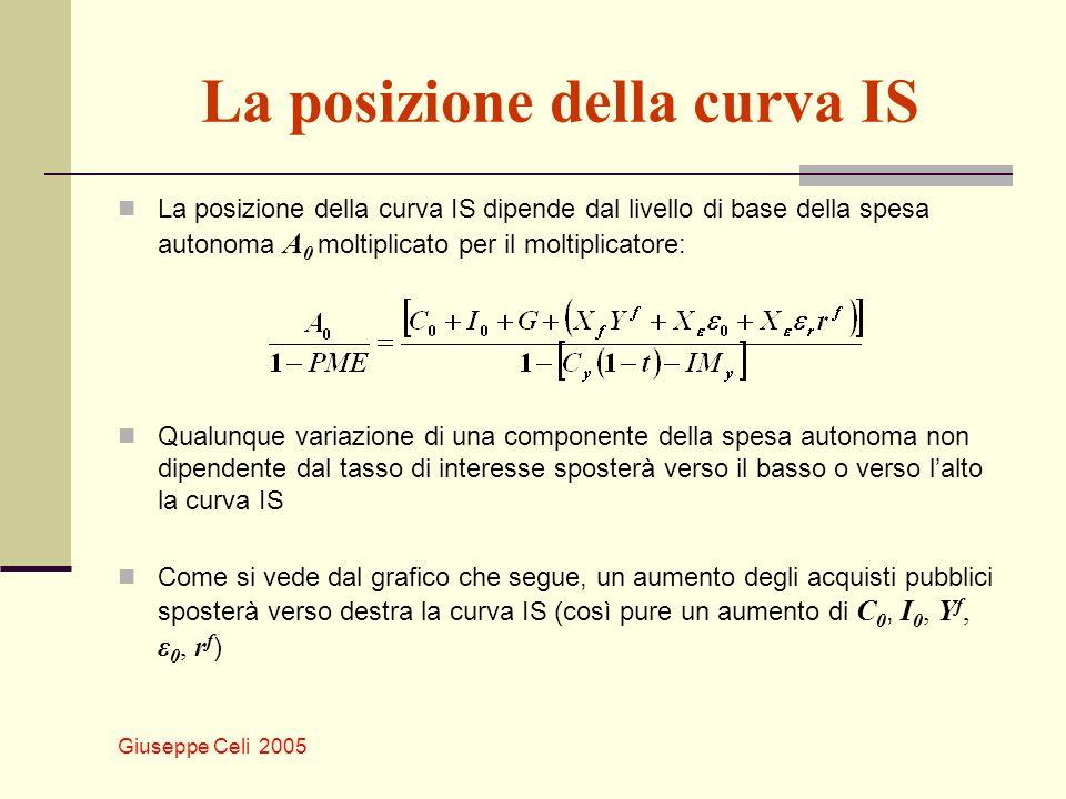 Giuseppe Celi 2005 La posizione della curva IS La posizione della curva IS dipende dal livello di base della spesa autonoma A 0 moltiplicato per il mo