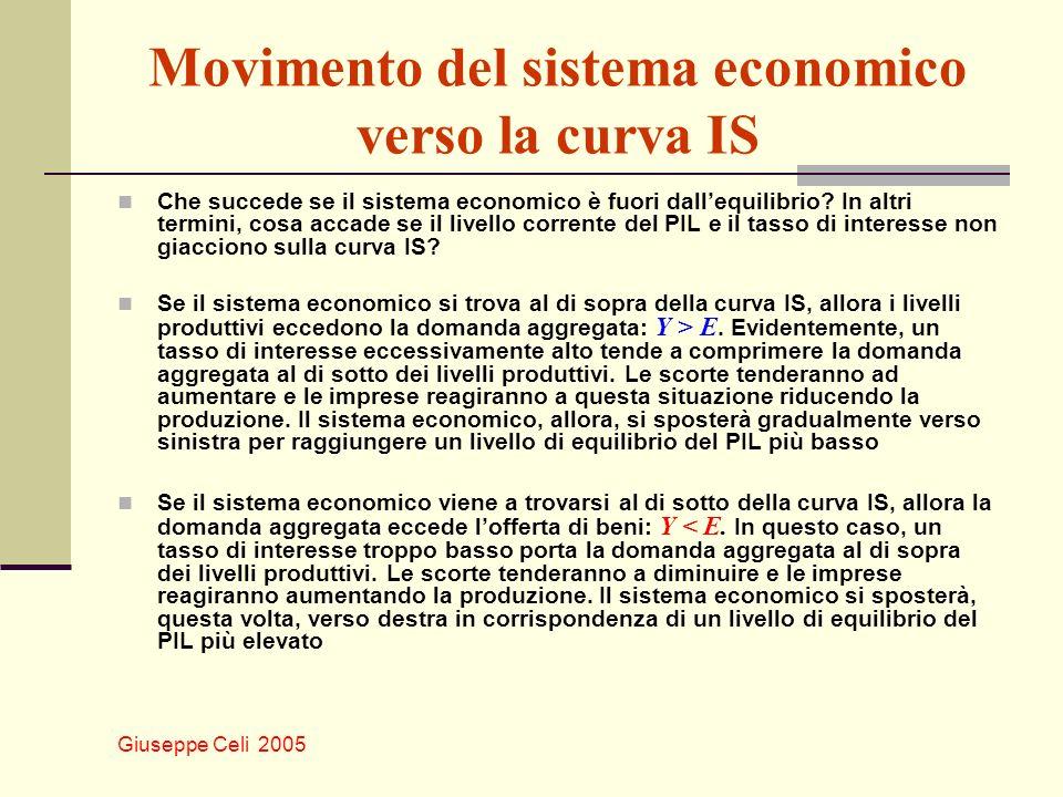 Giuseppe Celi 2005 Movimento del sistema economico verso la curva IS Che succede se il sistema economico è fuori dallequilibrio? In altri termini, cos