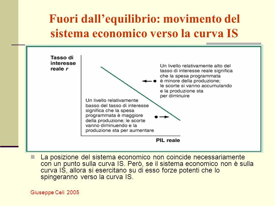 Giuseppe Celi 2005 Fuori dallequilibrio: movimento del sistema economico verso la curva IS La posizione del sistema economico non coincide necessariam