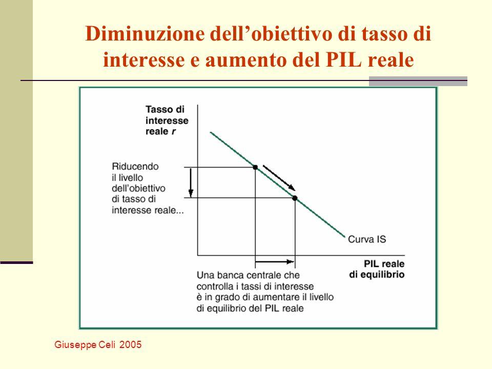 Giuseppe Celi 2005 Diminuzione dellobiettivo di tasso di interesse e aumento del PIL reale