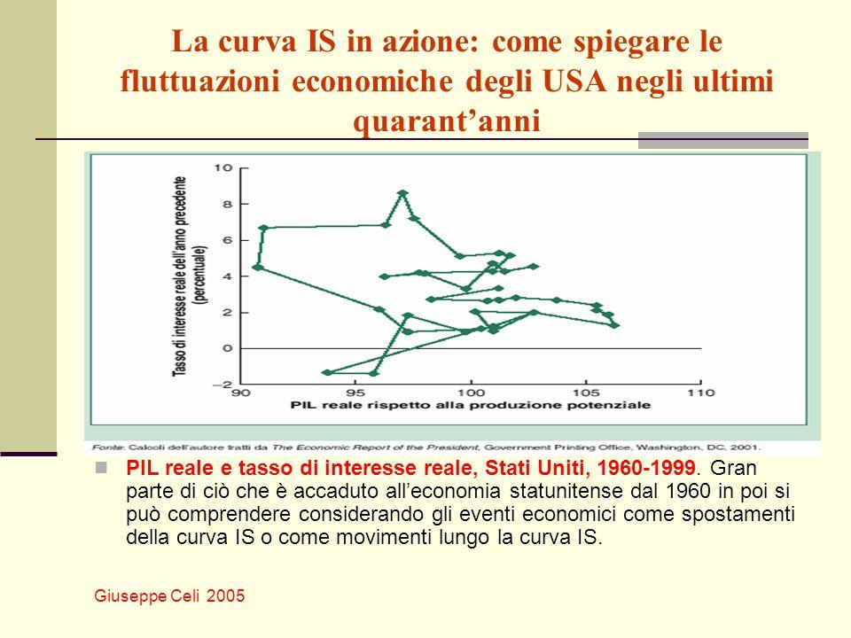 Giuseppe Celi 2005 La curva IS in azione: come spiegare le fluttuazioni economiche degli USA negli ultimi quarantanni PIL reale e tasso di interesse r