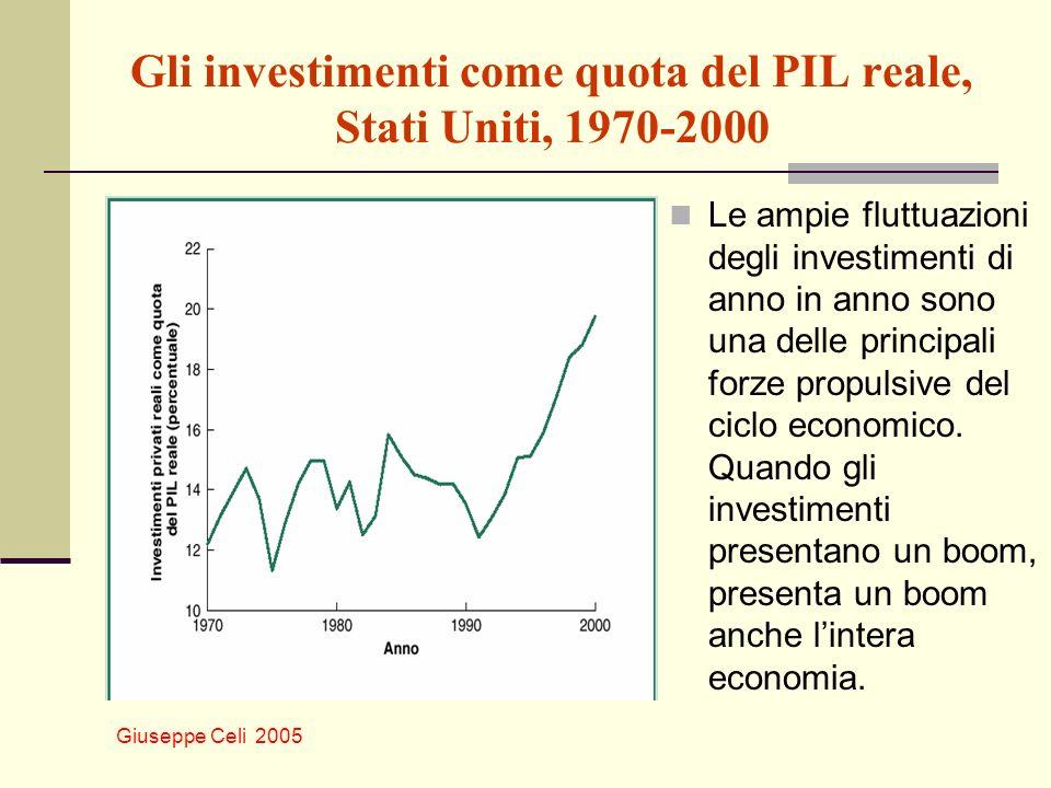 Giuseppe Celi 2005 Gli investimenti come quota del PIL reale, Stati Uniti, 1970-2000 Le ampie fluttuazioni degli investimenti di anno in anno sono una