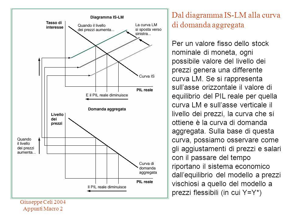 Giuseppe Celi 2004 Appunti Macro 2 Dal diagramma IS-LM alla curva di domanda aggregata Per un valore fisso dello stock nominale di moneta, ogni possib