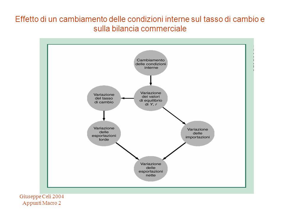 Giuseppe Celi 2004 Appunti Macro 2 Effetto di un cambiamento delle condizioni interne sul tasso di cambio e sulla bilancia commerciale