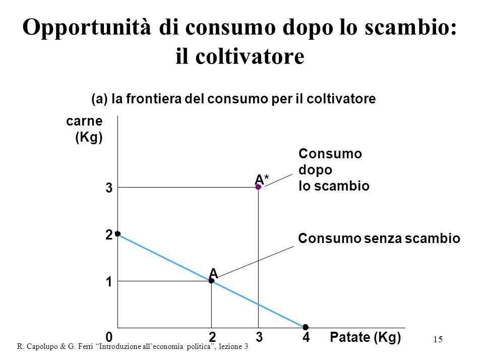 15 Opportunità di consumo dopo lo scambio: il coltivatore 1 2 3 Patate (Kg)234 A 0 carne (Kg) (a) la frontiera del consumo per il coltivatore A* Consumo dopo lo scambio Consumo senza scambio R.