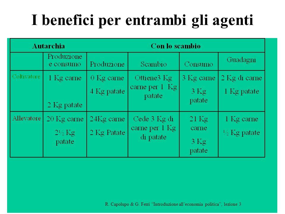 17 I benefici per entrambi gli agenti R.Capolupo & G.