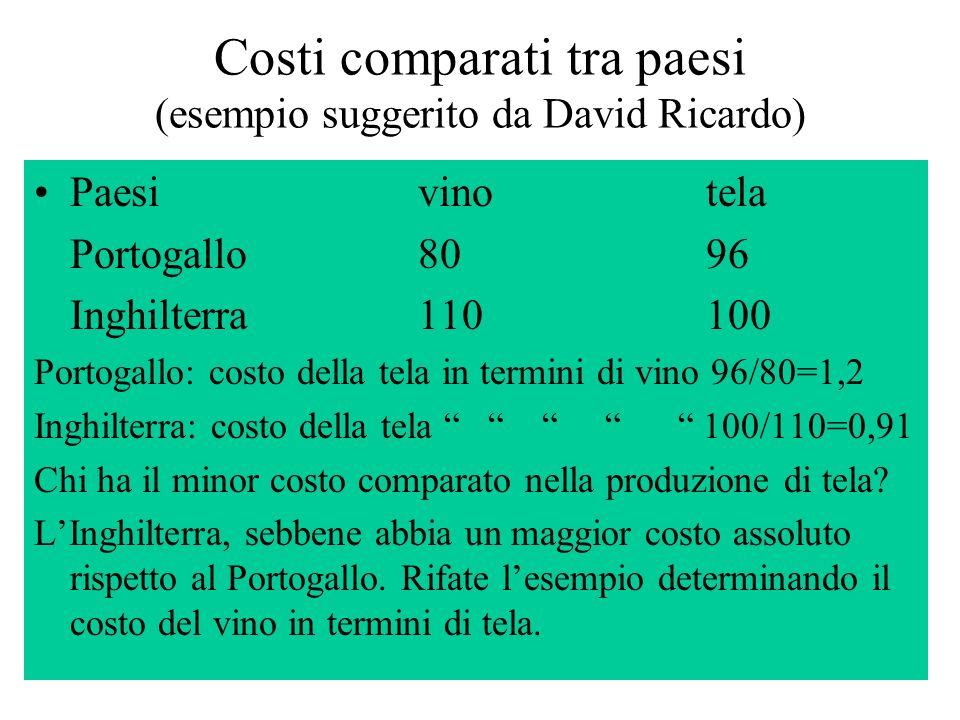 20 Costi comparati tra paesi (esempio suggerito da David Ricardo) Paesivinotela Portogallo8096 Inghilterra110100 Portogallo: costo della tela in termini di vino 96/80=1,2 Inghilterra: costo della tela 100/110=0,91 Chi ha il minor costo comparato nella produzione di tela.