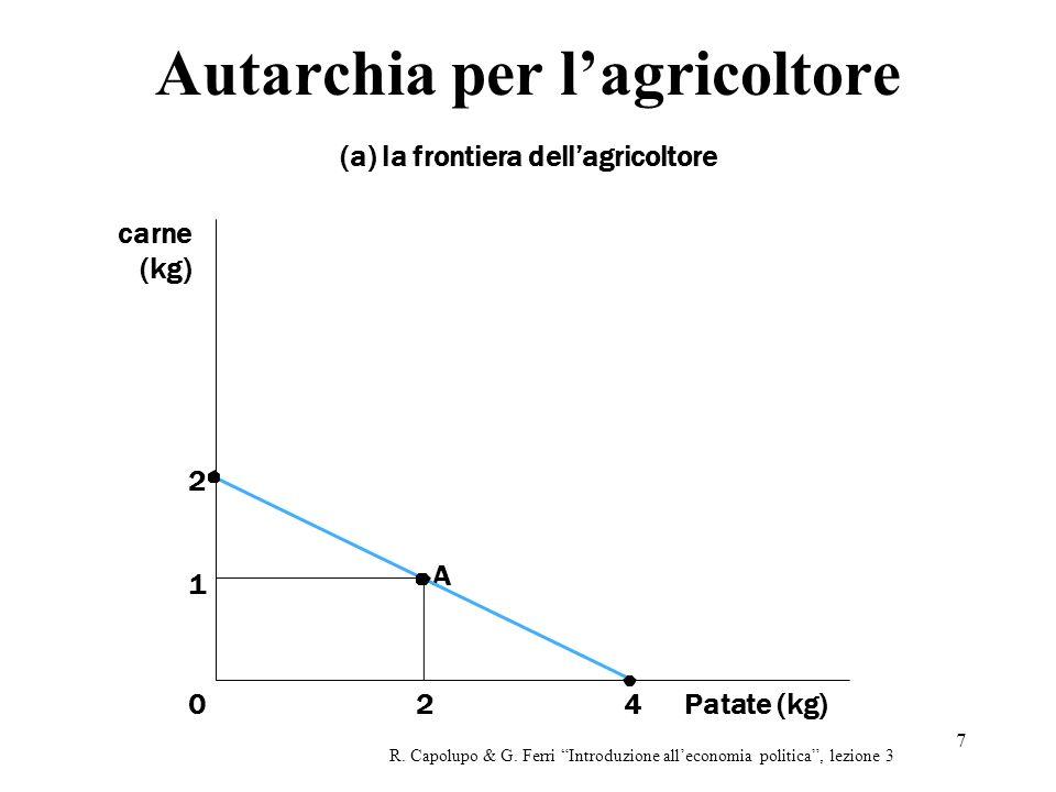 7 Autarchia per lagricoltore (a) la frontiera dellagricoltore R.